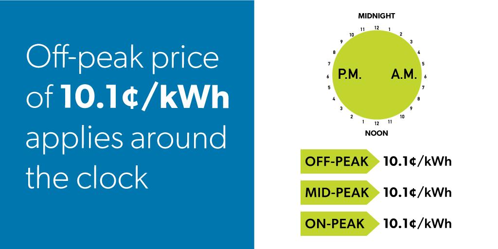 Off-peak price of 10.1 cents per kilowatt hour applied around the clock, effective March 24, 2020.